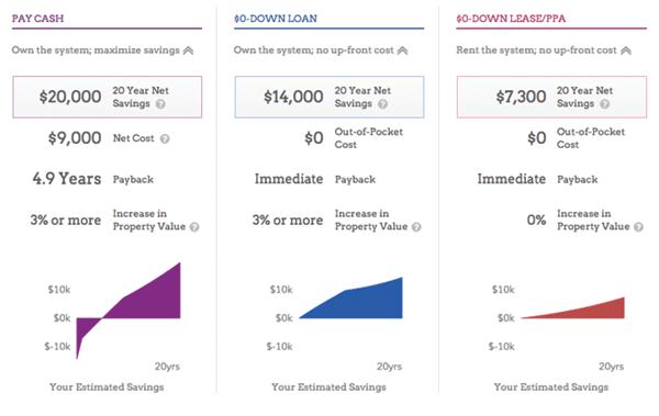 is solar worth it? financing chart