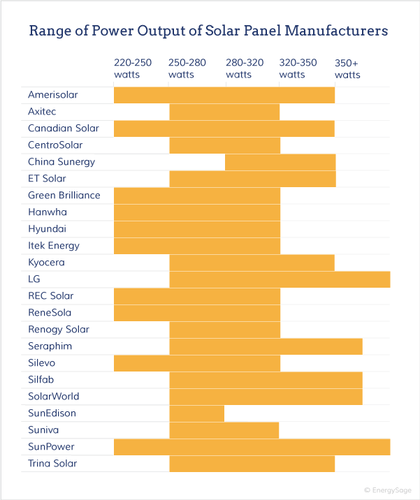 solar panel power output by manufacturer