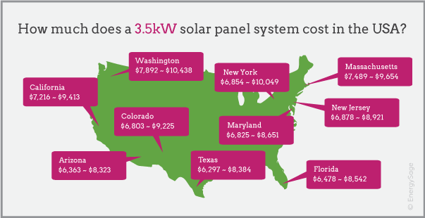 3.5kW solar system cost map EnergySage 2017