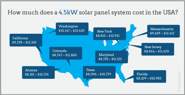 4.5 kw solar system cost map 2017