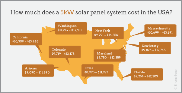 2017 5kW solar system cost infographic EnergySage