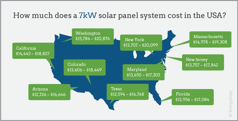 7 kW solar system price map 2017