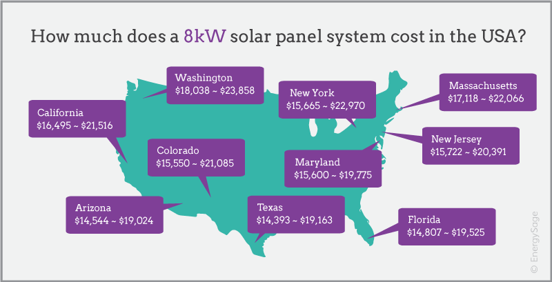 8 kW solar energy system cost by state