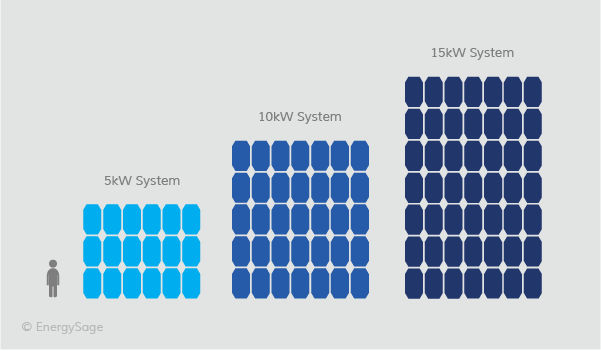 solar panel system size infographic