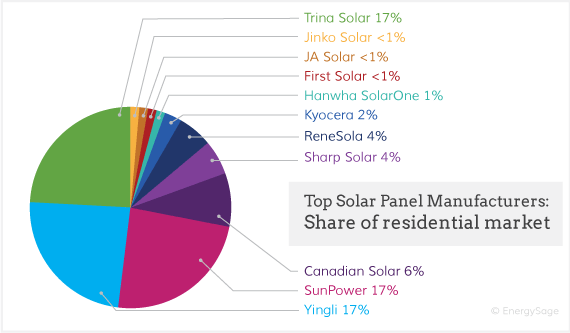 The Top 10 Solar Panel Brands Amp Manufacturers Energysage