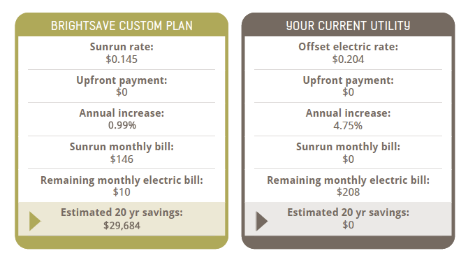 Understanding Your Sunrun Solar Lease PPA and Solar Contract – Contract Agreement