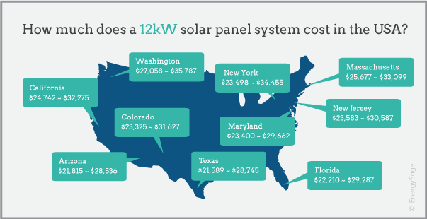 12 kW solar panel system cost map EnergySage