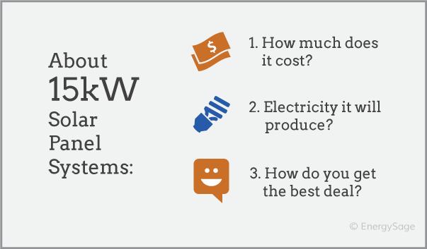 15 kW solar panel system cost