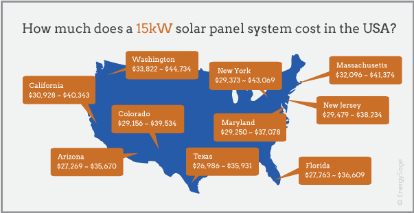 15 kW solar system price by state 2017