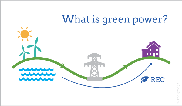 what is green power graphic energysage