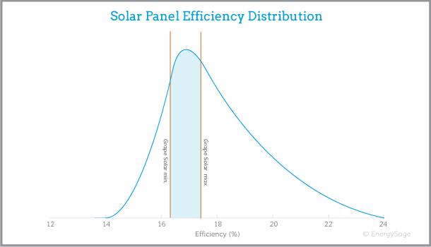 Grape Solar panel efficiency
