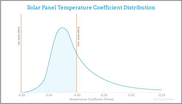 Grape Solar panels performance