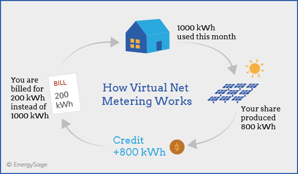 how virtual net metering works