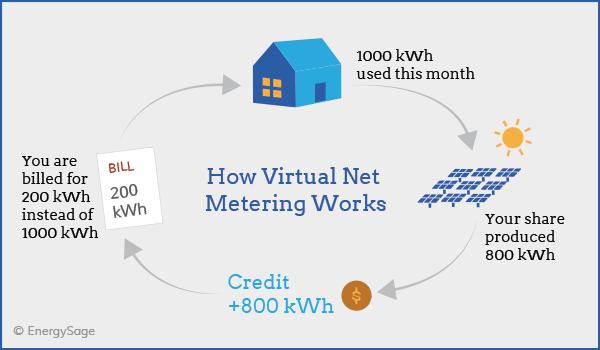 Virtual Net Metering What Is It How Does It Work