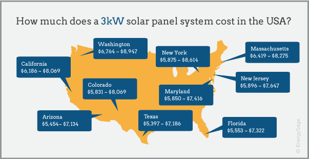 3 kW solar panel system costs by state 2017