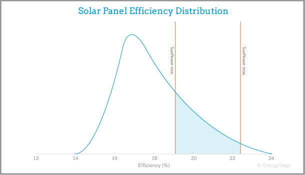 SunPower solar panels efficiency