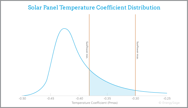 SunPower solar panels performance graph