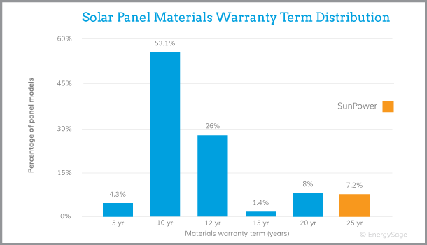SunPower solar panel warranties