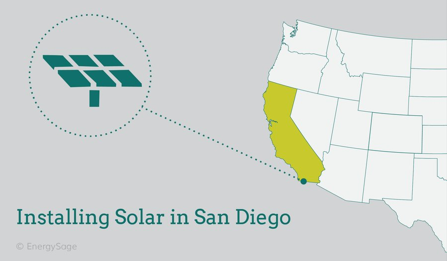 cost of solar panels in san diego