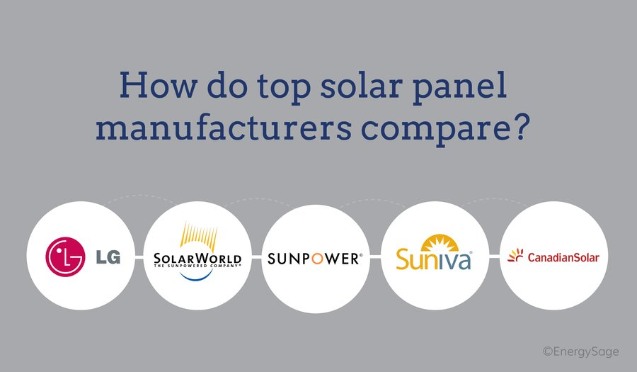 comparing top solar manufacturers graphic