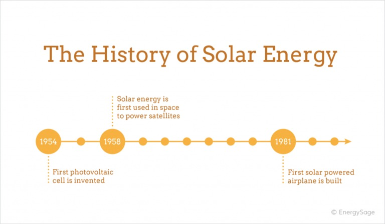 history of solar energy graphic