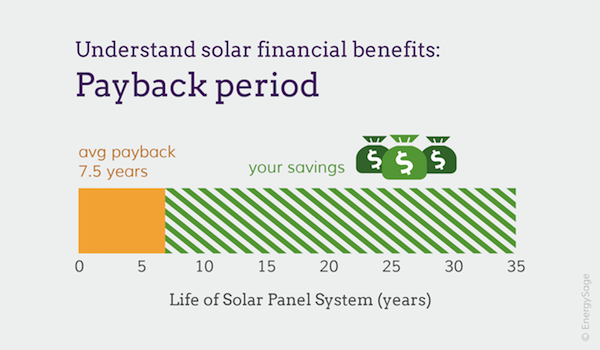 Calculate Your Solar Panel Payback Period | EnergySage
