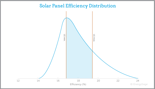 LG solar panel efficiency