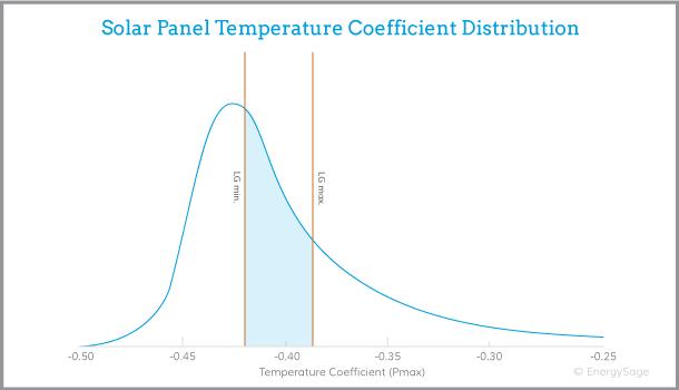 LG solar panel performance graph