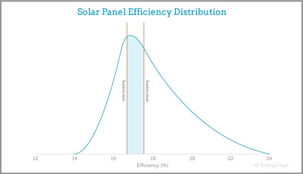 Suniva solar panel efficiency graph