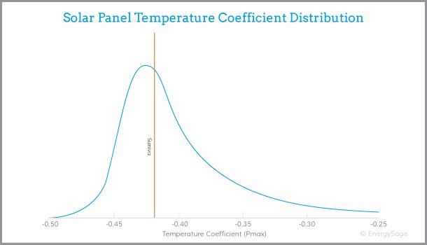 Suniva temperature coefficient graph