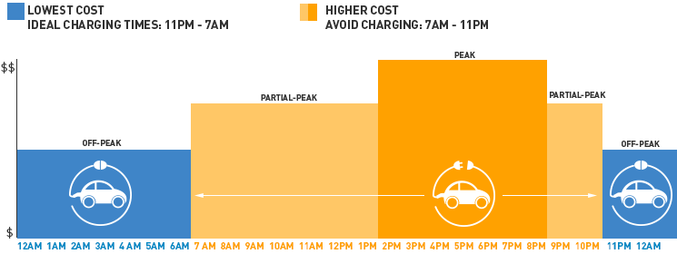 Electric Car Charging Power Usage