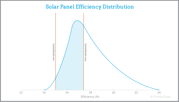 SolarWorld solar panels efficiency