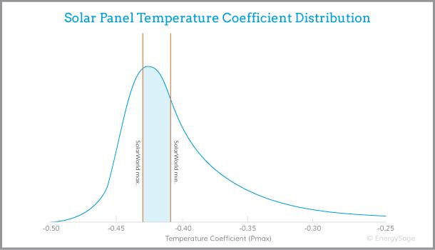 SolarWorld solar panels performance graph