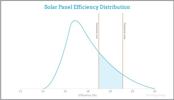 Panasonic solar panel efficiency