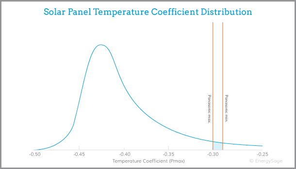 Panasonic solar panel performance