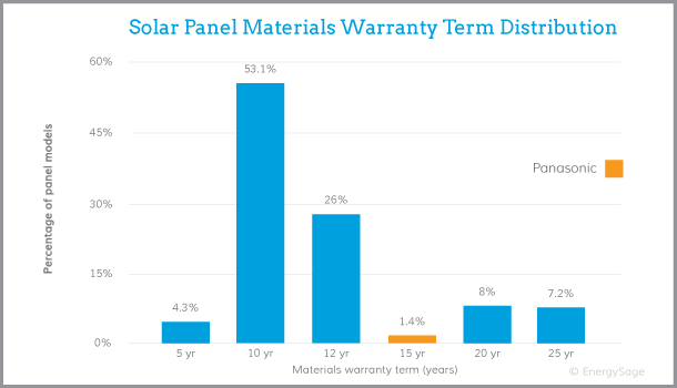 Panasonic solar panels warranty