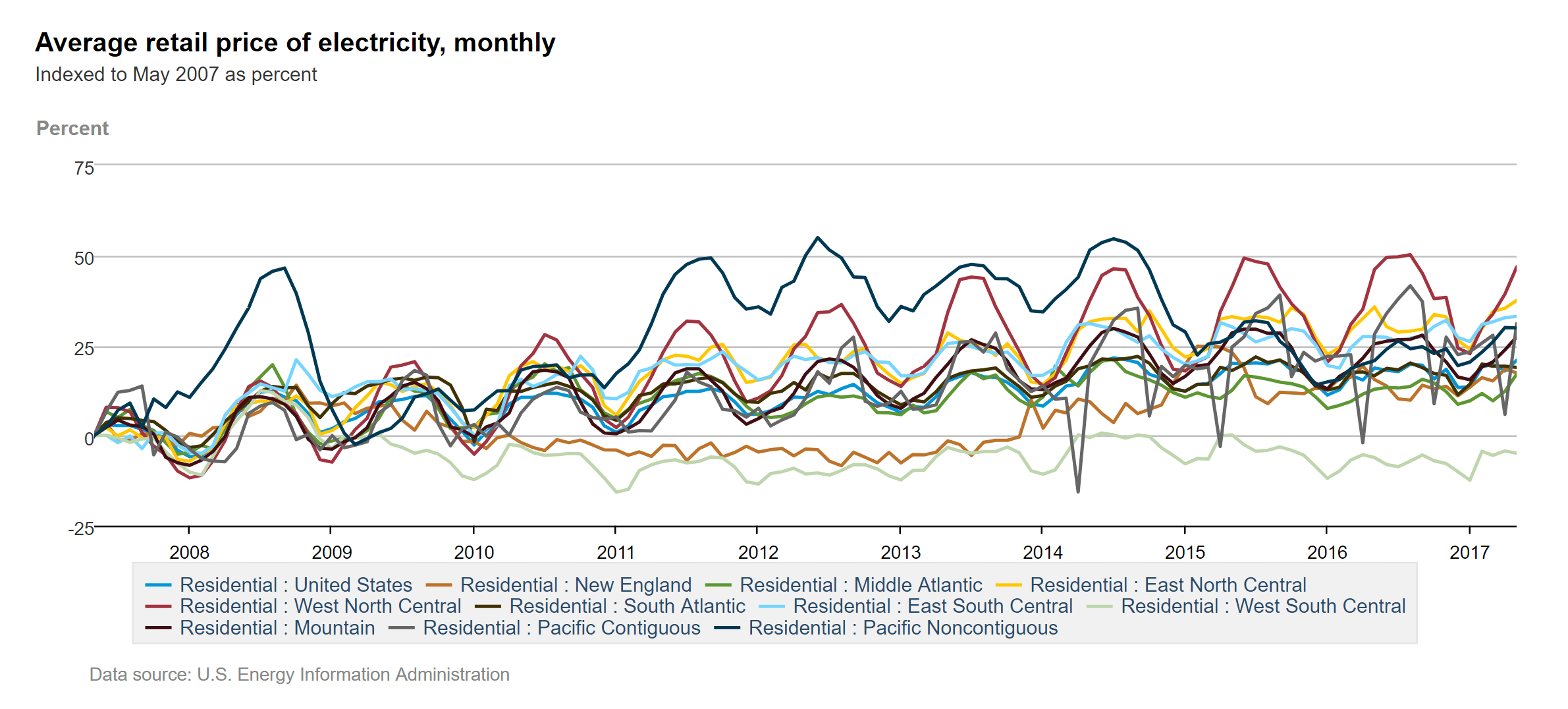 Average residential electricity prices monthly increase 2007-2017