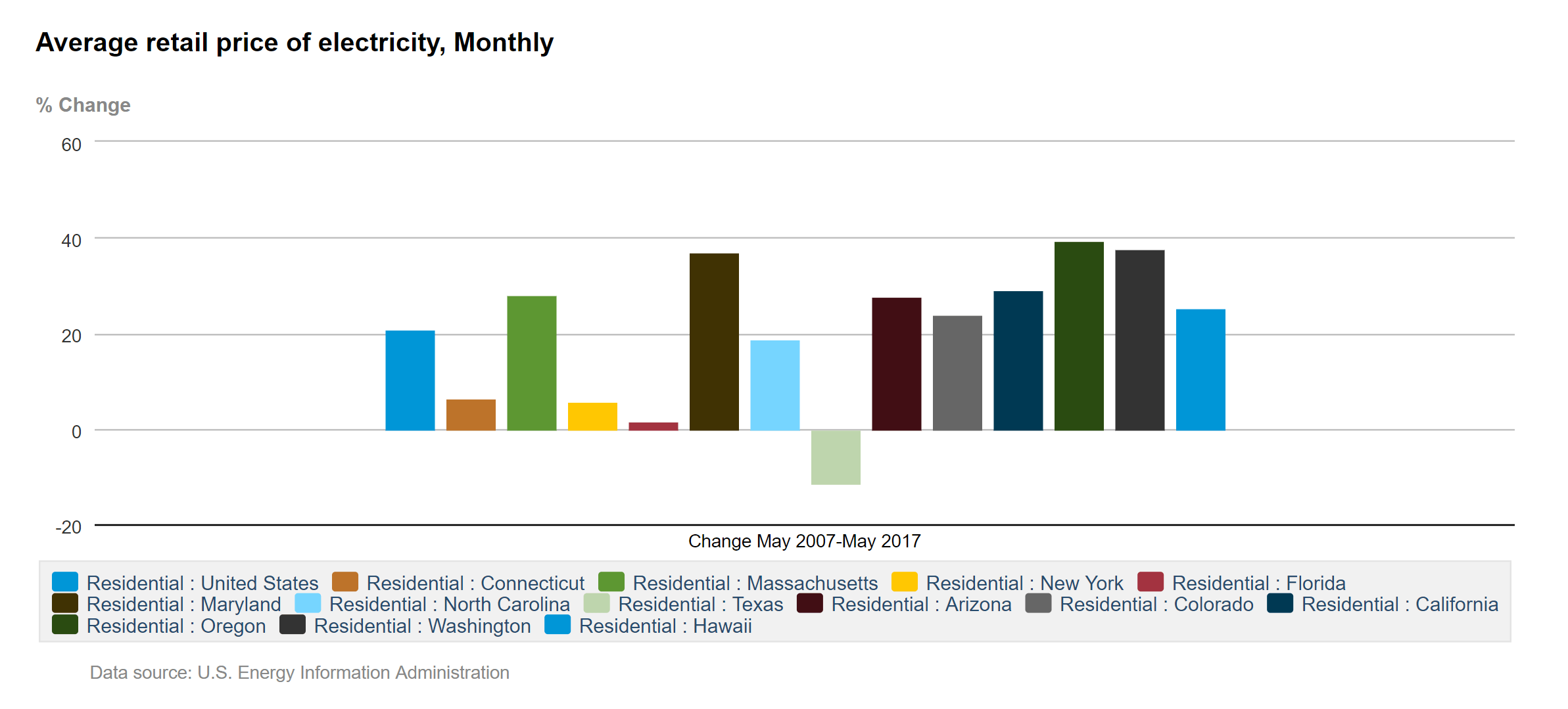 Residential electricity prices monthly increase 2007-2017