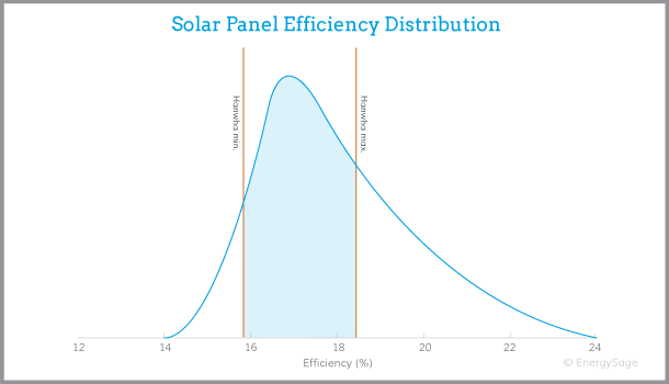 hanwha q cells solar panel efficiency graph