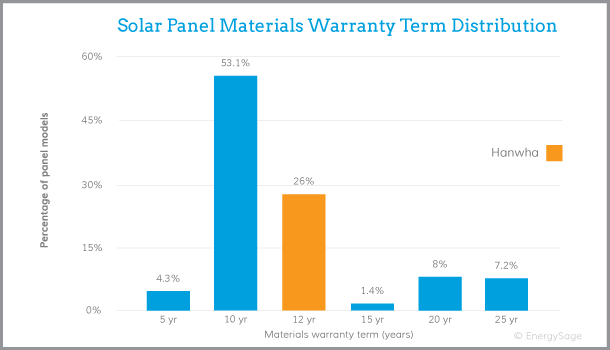 hanwha q cells warranty graph