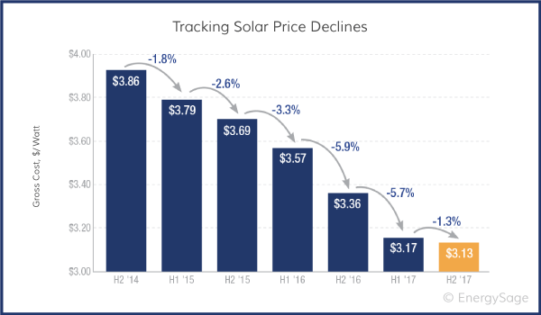 solar panel cost data over time