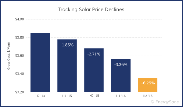 solar cost change over time graph