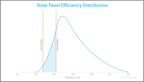 Kyocera solar panel efficiency graph