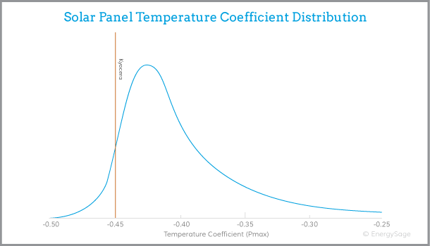 Kyocera solar panel performance