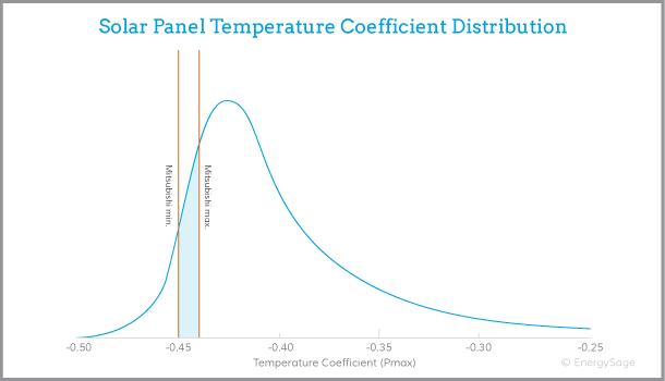 Mitsubishi solar panel performance graph