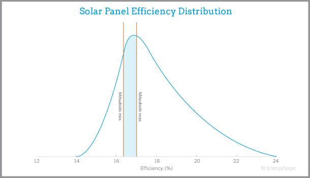 Mitsubishi solar panel efficiency