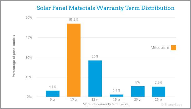 Mitsubishi solar panel warranty graph