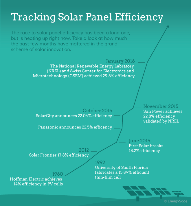 solar panel efficiency over time graph