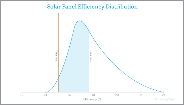 Trina solar panel efficiency graph