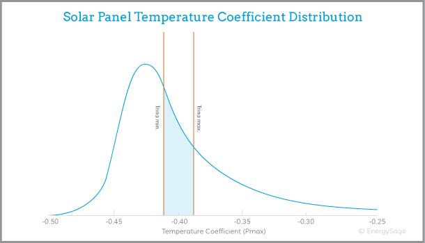 Trina Solar panel performance graph